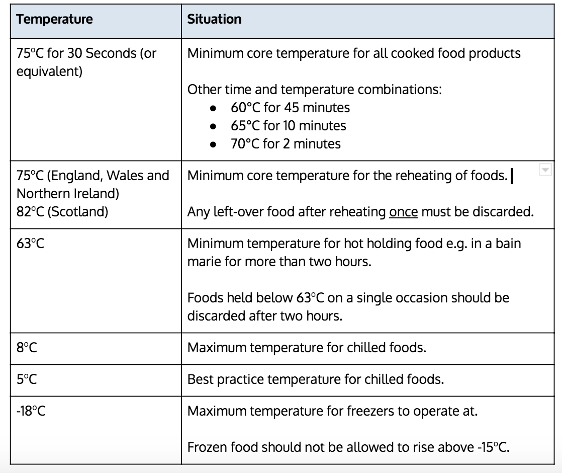 Southalls Health and Safety Advice on temperature