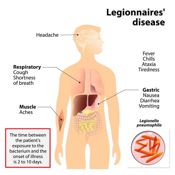 Southalls Legionnaires Disease